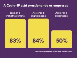 Covid-19 está pressionando as empresas